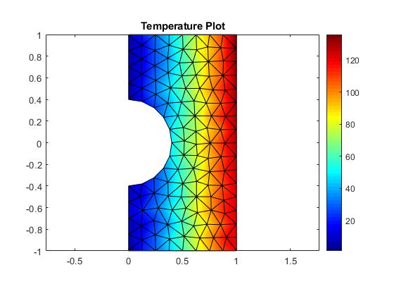 PostProcess: using color with Matlab plots
